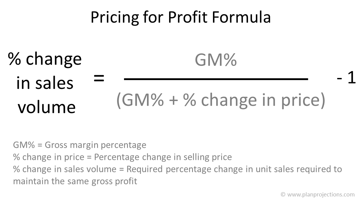 pricing for profit formula