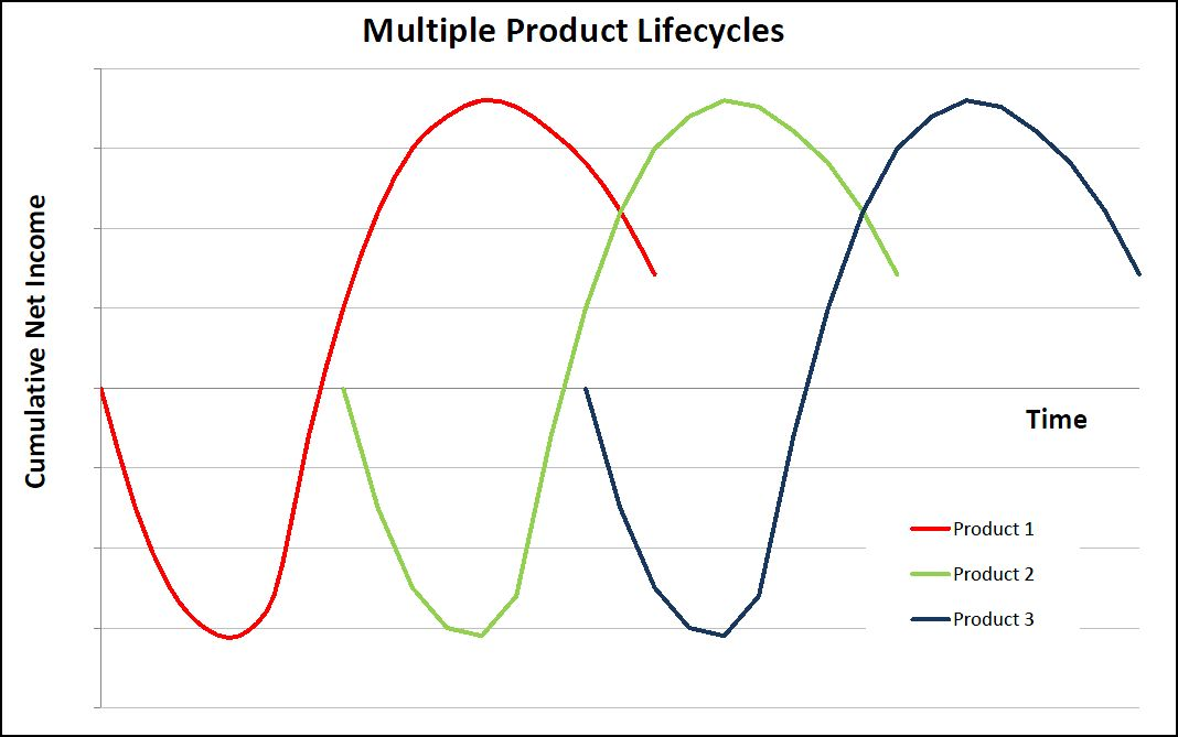 lifecycle multiple cycle diagram lifecycles business plan stage stages projections