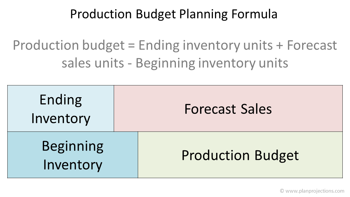 production budget planning formula