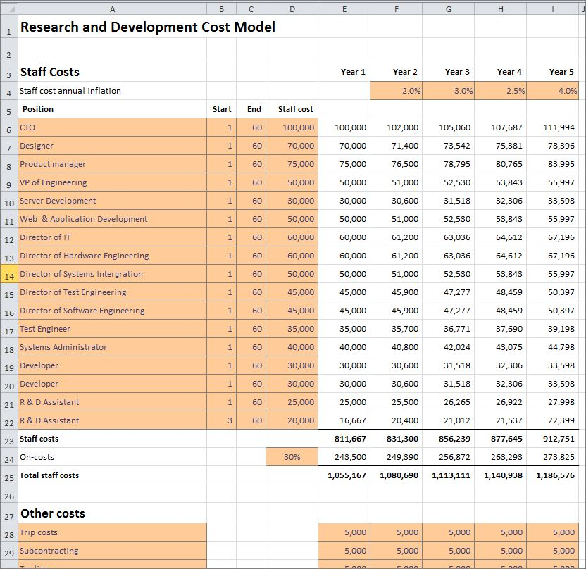 research and development cost model v 1.0