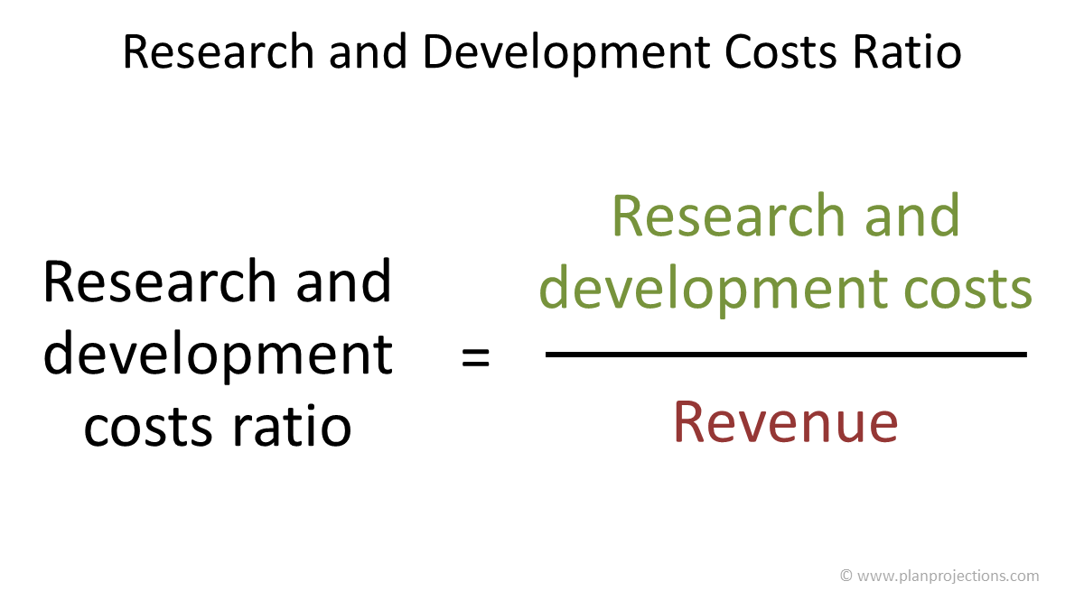 research and development costs ratio
