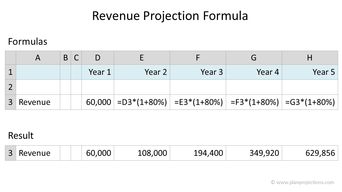 revenue projection formula