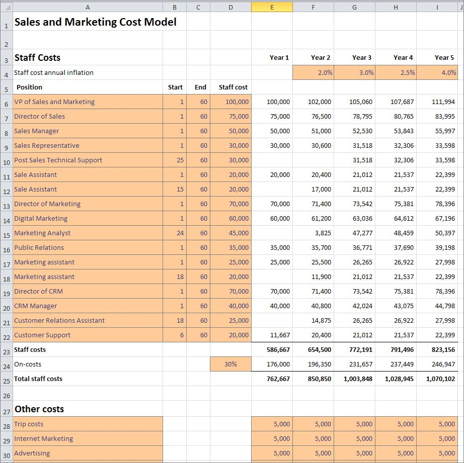 sales and marketing cost model v 1.0