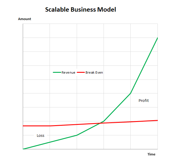 scalable business model v 1.0