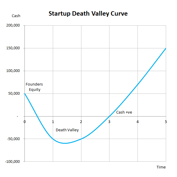 startup death valley curve