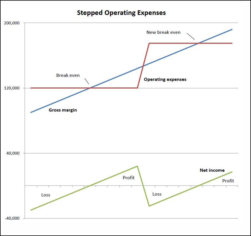 stepped operating expenses v 1.0
