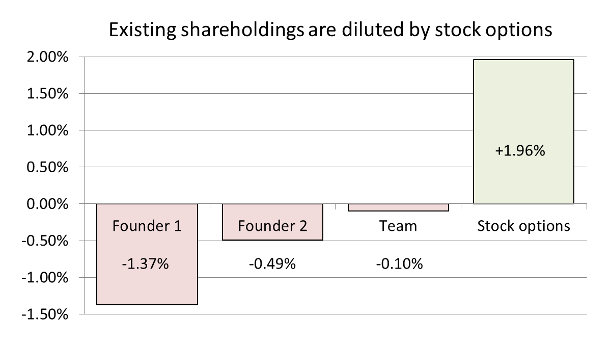 stock option dilution effect