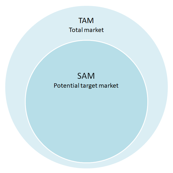 Target Market in a Business Plan