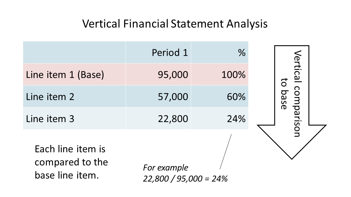 vertical financial statement analysis