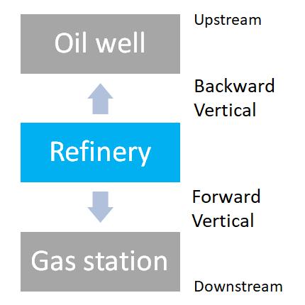 vertical integration business growth