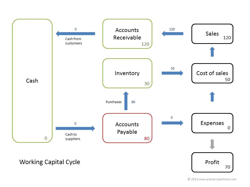 working capital cycle 1.0