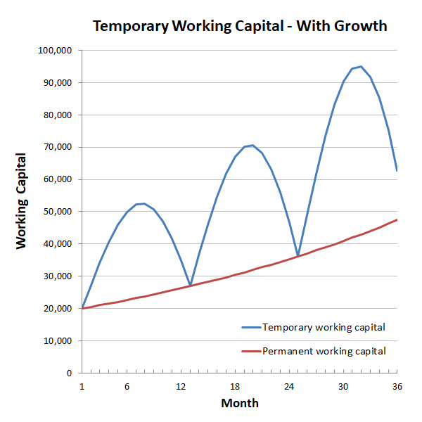 working capital financing with growth