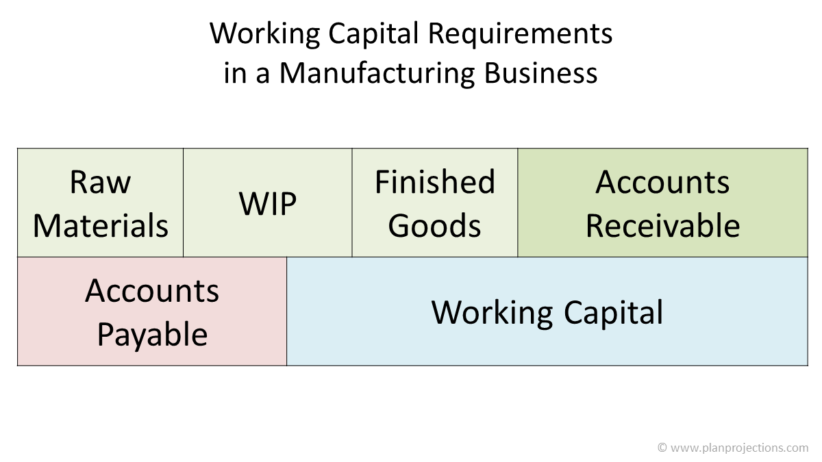 working capital requirements in a manufacturing business